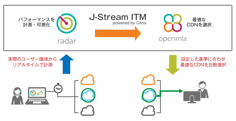 J-Stream ITM powered by Citrixとは?